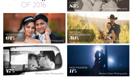 Inside Wedding Photography 2016: Current Trends and Future Splurges