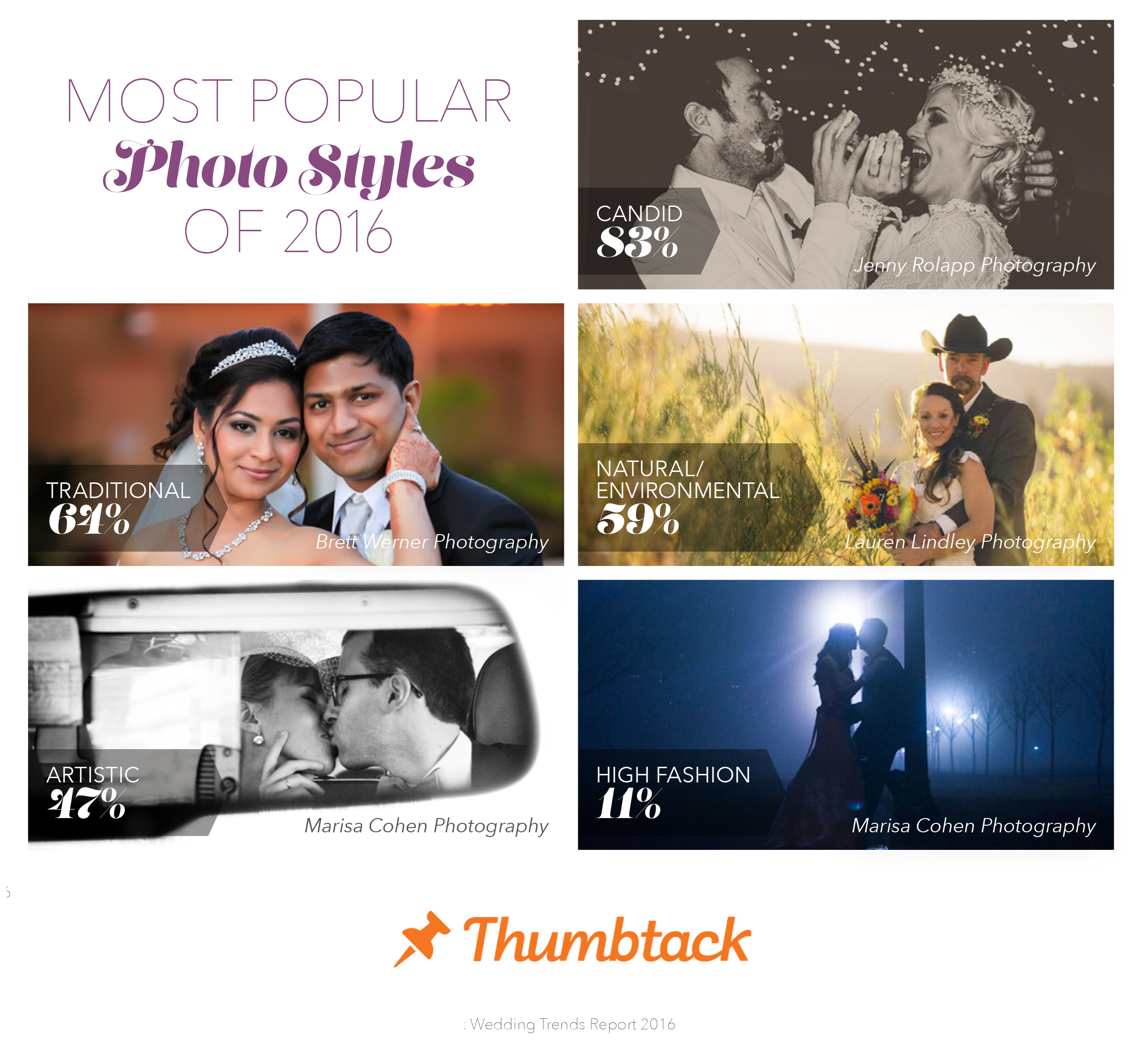 Photography - Thumbtack 2016 Wedding Trends Report
